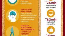 Warsztaty edukacyjne online przyciągają miliony odbiorców